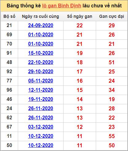Bảng thống kê lô gan Bình Định4/3/2021 lâu về nhất