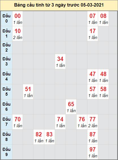 Dự đoán bạch thủ miền Nam XSBDUONG ngày 5/3/2021