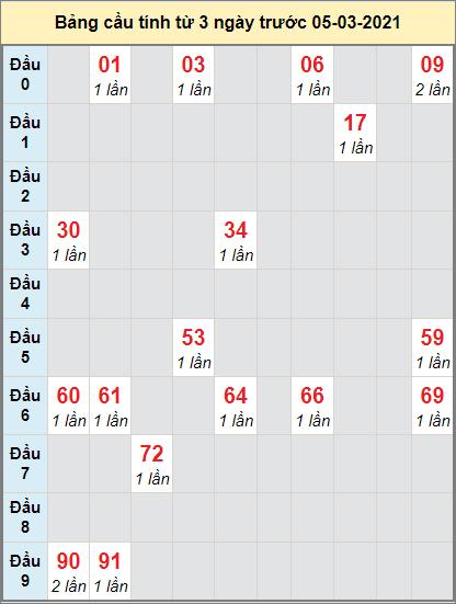 Soi cầu bạch thủ miền Nam đài XS VLngày 5/3/2021