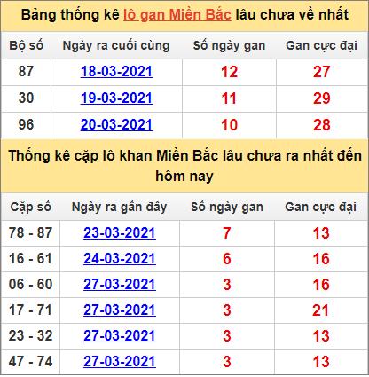 Bảng thống lô khan, cặp lô gan lìmiền Bắc lâu chưa về hôm nay ngày 31/3