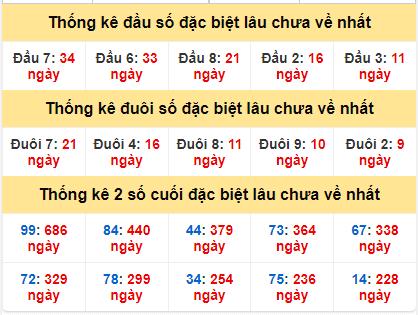 Bảng thống kê gan giải đặc biệt miền Bắc lâu ra nhất hôm nay4/4