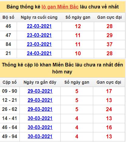 Bảng thống lô khan, cặp lô gan lìmiền Bắc lâu chưa về hôm nay ngày 4/4