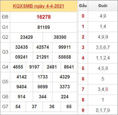 Thống kê kết quả miền Bắc ngày 4/4/2021 hôm qua