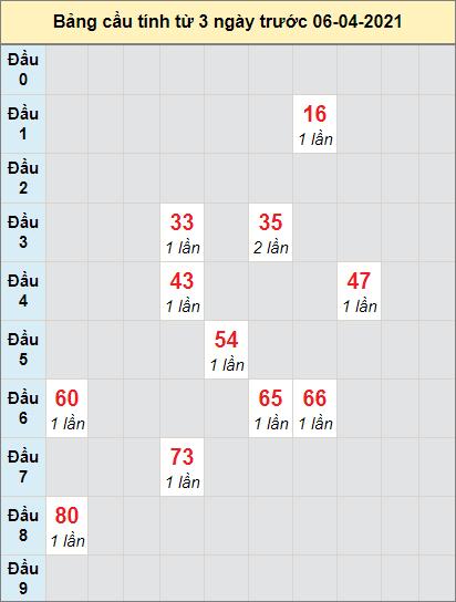 Thống kê cầu loto bạch thủ Vũng Tàu ngày 6/4/2021