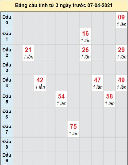 Thống kê cầu loto bạch thủ Đà Nẵng ngày 7/4/2021