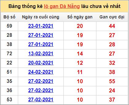 Bảng thống kê Đà Nẵng cặp số lâu về nhất7/4/2021