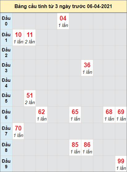 Soi cầu bạch thủ miền Nam đài XSBLEUngày 6/4/2021