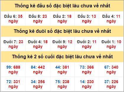 Bảng thống kê gan giải đặc biệt miền Bắc lâu ra nhất hôm nay6/4