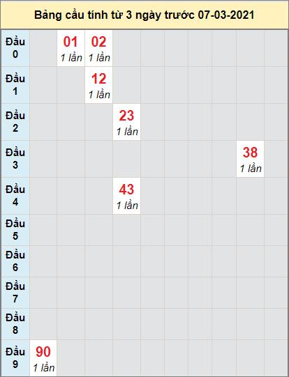 Soi cầu bạch thủ miền Nam đài XS CTngày 7/4/2021