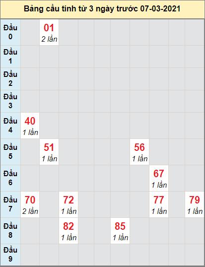 TK XS MN cầu bạch thủ đài XS STRANG ngày 7/4/2021