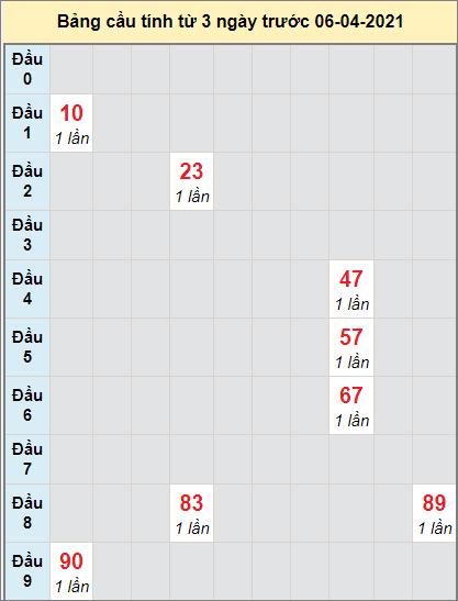 Thống kê cầu loto bạch thủ Bến Tre ngày 6/4/2021