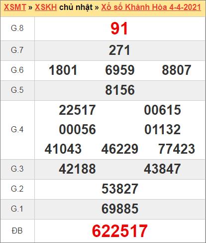 Kết quả Khánh Hòa ngày 4/4/2021 tuần trước