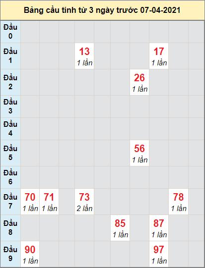 Thống kê cầu loto bạch thủ Khánh Hòa ngày 7/4/2021