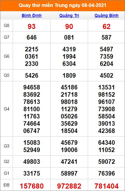 Quay thử kết quả Bình Định- Quảng Bình - Quảng Trị ngày 8/4/2021