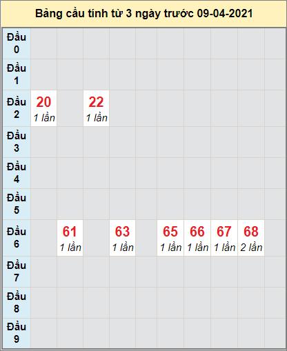Soi cầu bạch thủ Miền Trung đài XS QBINH ngày 8/4/2021