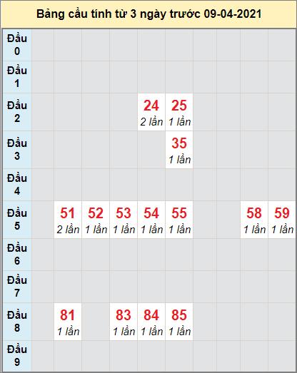 Thống kê cầu loto bạch thủ Bình Định ngày 8/4/2021