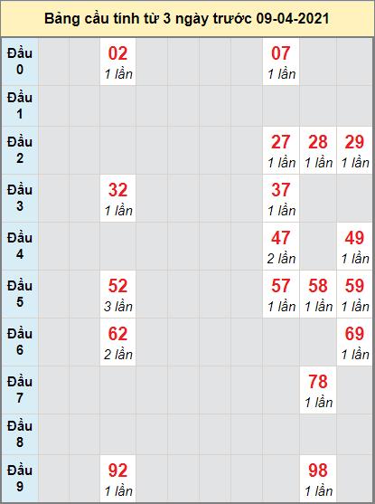 Thống kê cầu loto bạch thủ Tây Ninh ngày 8/4/2021