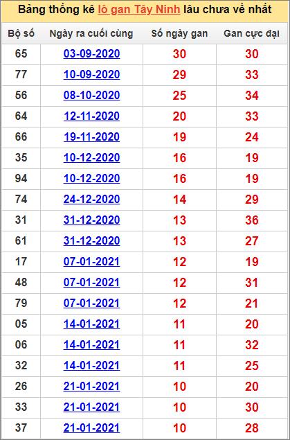 Bảng thống kêTây Ninh cặp sốlâu về nhất 8/4/2021