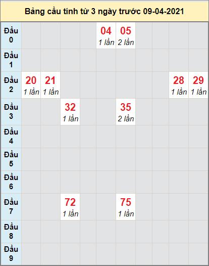 Thống kê cầu loto bạch thủ Quảng Trị ngày 8/4/2021