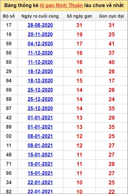 Bảng thống kê Ninh Thuận cặp sốlâu về nhất9/4/2021