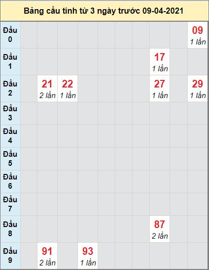 Dự đoán bạch thủ Miền Trung đài Gia Laingày 9/4/2021
