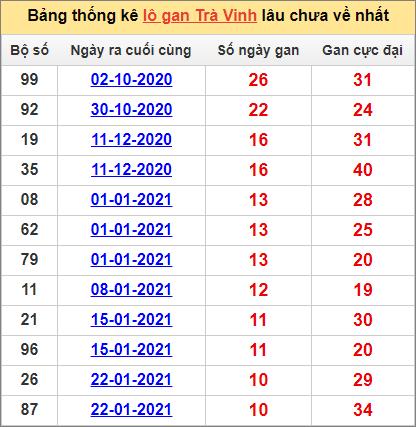 Bảng thống kêTrà Vinh cặp sốlâu về nhất9/4/2021