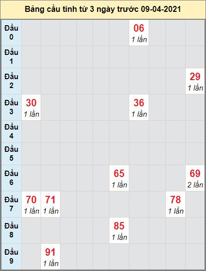 Thống kê cầu loto bạch thủ Trà Vinh ngày 9/4/2021