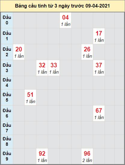 Dự đoán bạch thủ miền Nam XSBDUONG ngày 9/4/2021