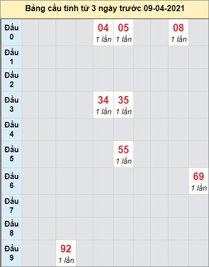 Soi cầu bạch thủ miền Nam đài XS VLngày 9/4/2021