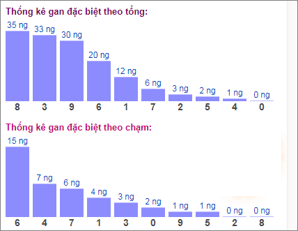 Bảng đặc biệt theo tổng chạmxsmb hôm nay 16/4