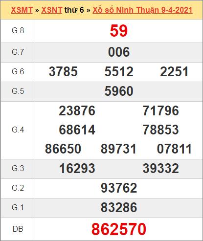 Kết quả Ninh Thuận ngày 9/4/2021 tuần trước
