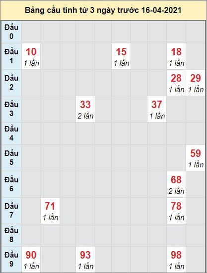 Thống kê cầu loto bạch thủ Ninh Thuận ngày 16/4/2021