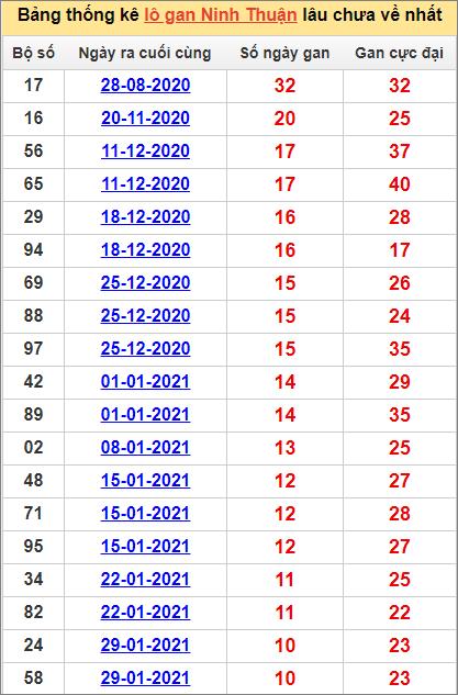 Bảng thống kê Ninh Thuận cặp sốlâu về nhất16/4/2021