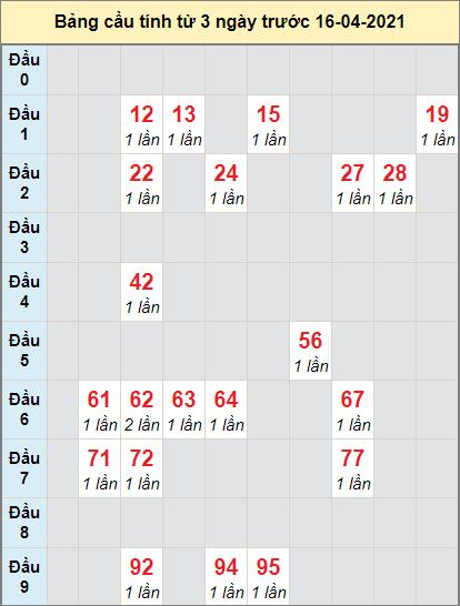 Dự đoán bạch thủ miền Nam XSBDUONG ngày 16/4/2021