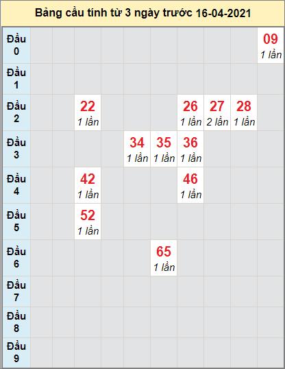 Thống kê cầu loto bạch thủ Vĩnh Long ngày 16/4/2021