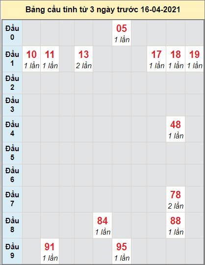 Dự đoán bạch thủ Miền Trung đài Gia Laingày 16/4/2021