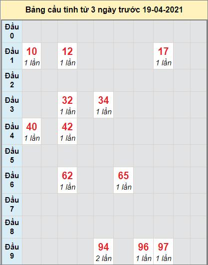 Thống kê cầu loto bạch thủ miền Nam đàiHồ Chí Minh ngày 17/4/2021