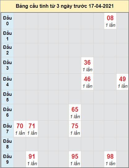 Dự đoán bạch thủ Miền Trung đài XSDNANGngày 17/4/2021