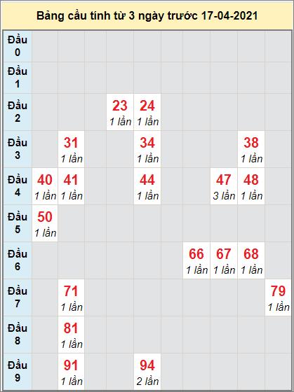 Soi cầu bạch thủ Miền Trung đài DNONG ngày 17/4/2021