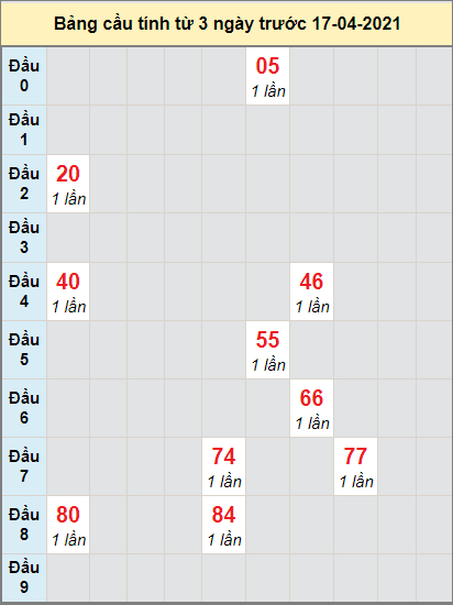 Soi cầu bạch thủ Miền Trung đài XS QNGAI ngày 17/4/2021