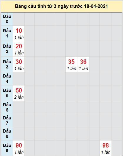 Thống kê cầu loto bạch thủ Đà Lạt ngày 18/4/2021