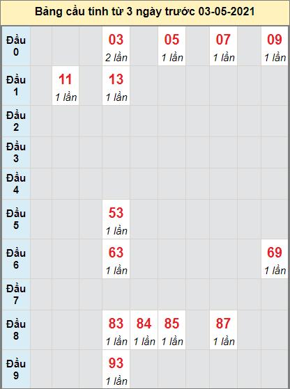 Thống kê loto cầu bạch thủ Thừa Thiên Huếngày 3/5/2021