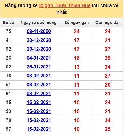 Bảng thống kê Thừa Thiên Huế cặp sốlâu về nhất3/5/2021