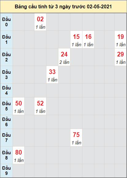 Thống kê cầu loto bạch thủ Kon Tum ngày 2/5/2021