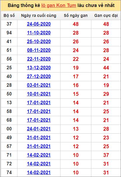 Bảng thống kê Kon Tumcặp số lâu về nhất2/5/2021