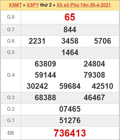 Kết quả Phú Yên ngày 26/4/2021 tuần trước