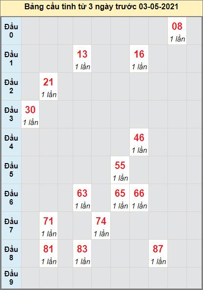 Thống kê cầu loto bạch thủ Phú Yên ngày 3/5/2021
