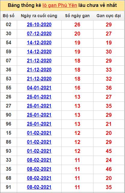 Bảng thống kê Phú Yên cặp sốlâu về nhất3/5/2021