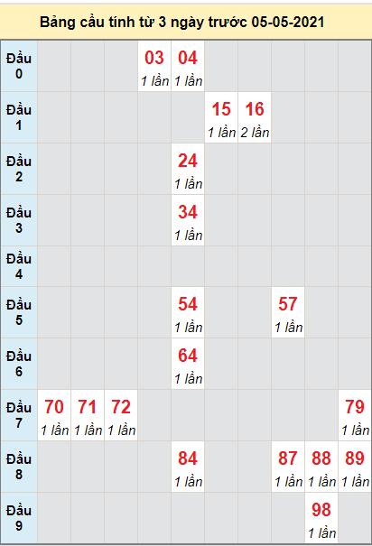 Thống kê cầu loto bạch thủ Sóc Trăng ngày 5/5/2021