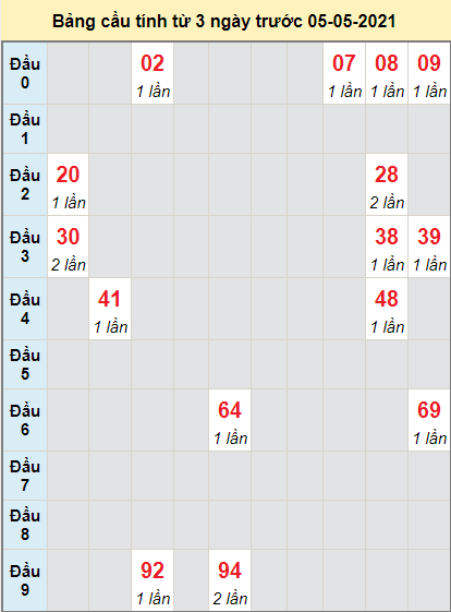 Soi cầu bạch thủ miền Nam đài XS CTngày 5/5/2021